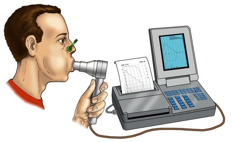 Спирография - один из методов диагностики патологии